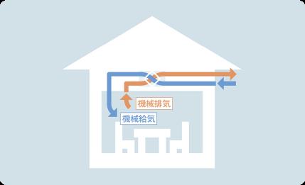 熱交換型24時間換気システム イメージ画像