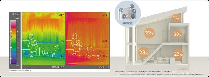 室内温度 イメージ画像